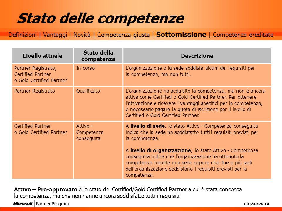 Diapositiva 19 Stato delle competenze Livello attuale Stato della competenza Descrizione Partner Registrato, Certified Partner o Gold Certified Partne