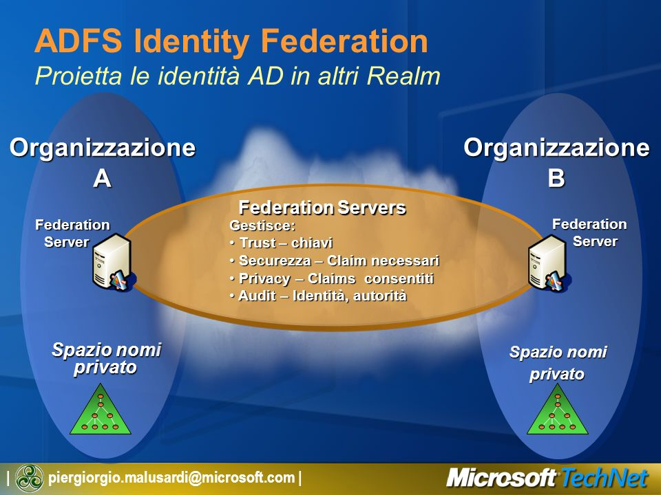 | piergiorgio.malusardi@microsoft.com | OrganizzazioneB Spazio nomi privato OrganizzazioneA privato ADFS Identity Federation Proietta le identità AD i