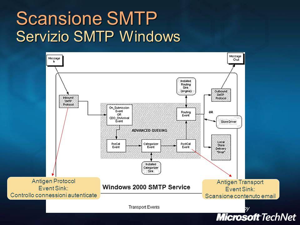 Scansione SMTP Servizio SMTP Windows Antigen Transport Event Sink: Scansione contenuto email Antigen Protocol Event Sink: Controllo connessioni autenticate