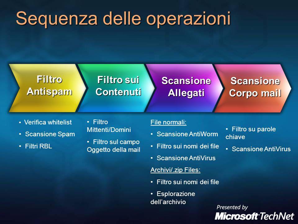 Sequenza delle operazioni Filtro Antispam Filtro sui Contenuti Scansione Allegati Scansione Corpo mail Verifica whitelist Scansione Spam Filtri RBL Fi