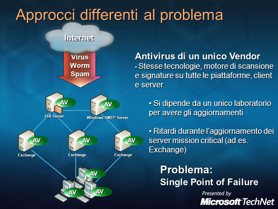 Gestione di Motori Antivirus multipli Internet Exchange Server/ Windows SMTP Server AV AV AV AV Antivirus Antispam Policy Gestione Centralizz.