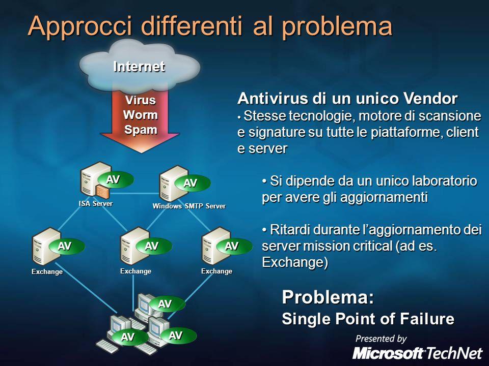 ExchangeExchange Exchange VirusWormSpam Approcci differenti al problema ISA Server Windows SMTP Server Internet AV AV AV AVAVAV AV AV Antivirus di un