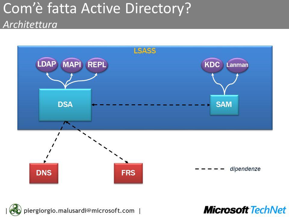   piergiorgio.malusardi@microsoft.com   Comè fatta Active directory Tecnologie usate in Active Directory DHCP DNS SNTP LDAP Kerberos X.509 TCP/IP LDIF