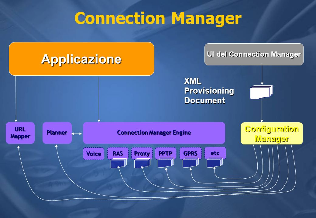 Connection Manager Connection Manager Engine Voice RASProxyPPTPGPRS etc Planner ConfigurationManager UI del Connection Manager XMLProvisioningDocument