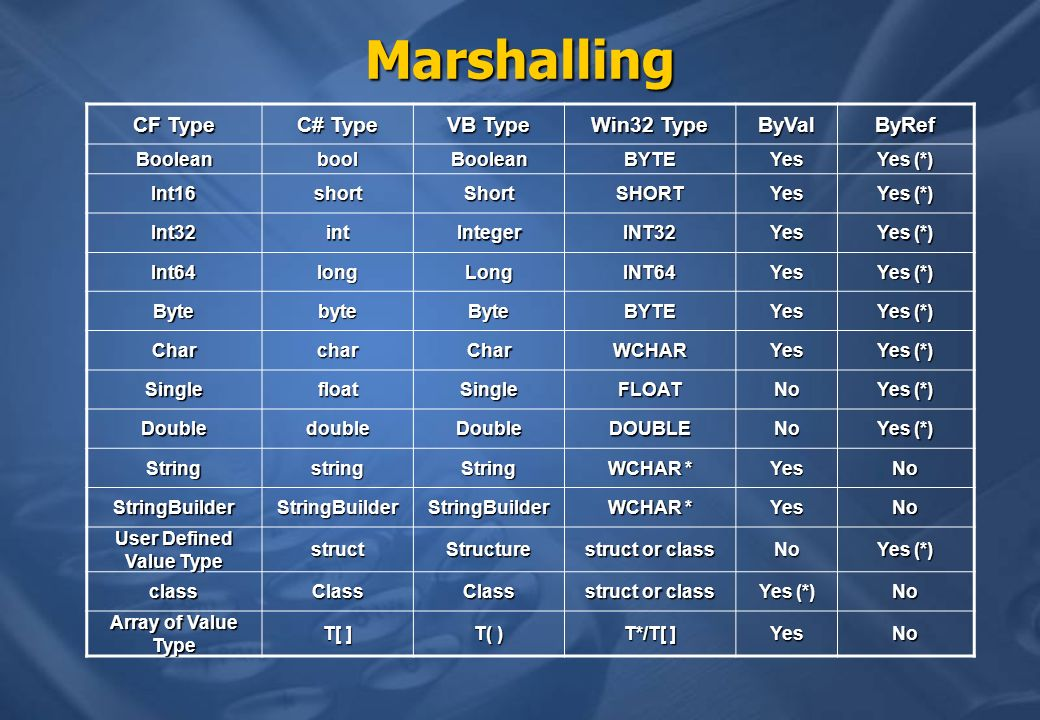 Marshalling CF Type C# Type VB Type Win32 Type ByValByRef BooleanboolBooleanBYTEYes Yes (*) Int16shortShortSHORTYes Int32intIntegerINT32Yes Int64longLongINT64Yes BytebyteByteBYTEYes CharcharCharWCHARYes SinglefloatSingleFLOATNo DoubledoubleDoubleDOUBLENo StringstringString WCHAR * YesNo StringBuilderStringBuilderStringBuilder YesNo User Defined Value Type structStructure struct or class No Yes (*) classClassClass struct or class Yes (*) No Array of Value Type T[ ] T( ) T*/T[ ] YesNo