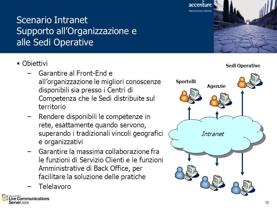 10 Scenario Intranet Supporto allOrganizzazione e alle Sedi Operative Intranet Sportelli Sedi Operative Agenzie Obiettivi –Garantire al Front-End e al