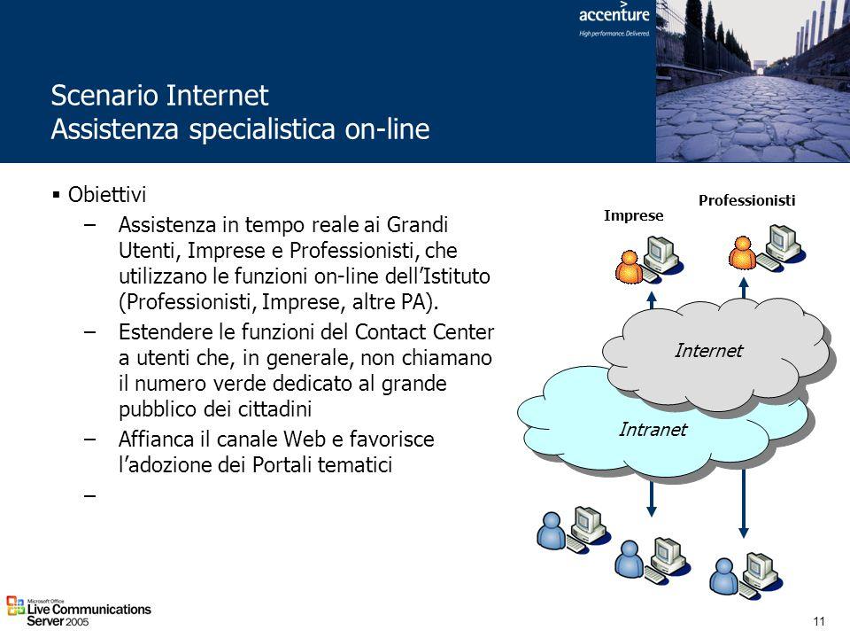 11 Scenario Internet Assistenza specialistica on-line Intranet Internet Imprese Professionisti Obiettivi –Assistenza in tempo reale ai Grandi Utenti,