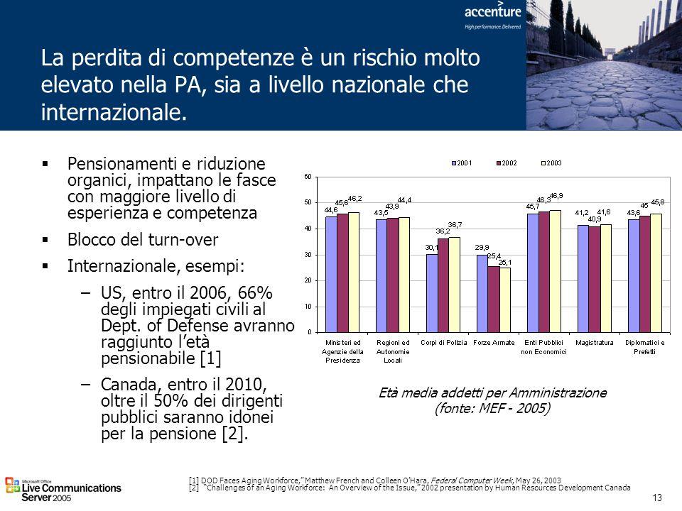 13 La perdita di competenze è un rischio molto elevato nella PA, sia a livello nazionale che internazionale. Pensionamenti e riduzione organici, impat