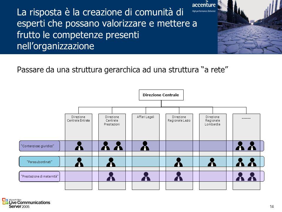 14 La risposta è la creazione di comunità di esperti che possano valorizzare e mettere a frutto le competenze presenti nellorganizzazione Direzione Ce