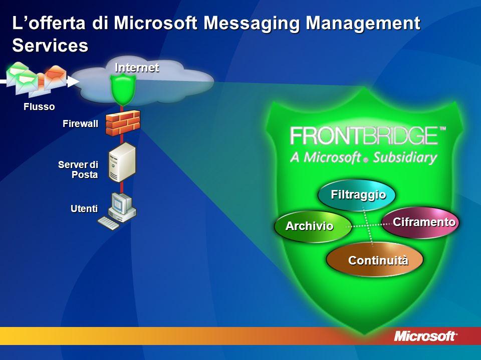 Managed Messaging Services – principali clienti 4 milioni di caselle di posta nel mondo, 4 000 aziende.