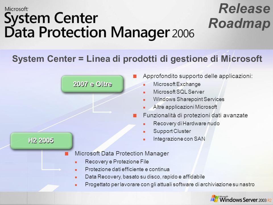 Release Roadmap System Center = Linea di prodotti di gestione di Microsoft Approfondito supporto delle applicazioni: Microsoft Exchange Microsoft SQL