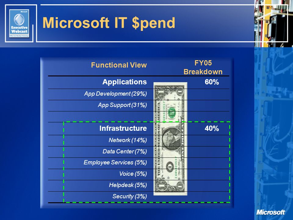 Functional View FY05 Breakdown Microsoft IT $pend Applications60% App Development (29%) App Support (31%) Infrastructure40% Network (14%) Data Center