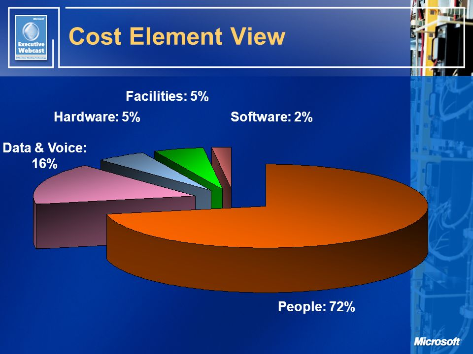 Cost Element View People: 72% Data & Voice: 16% Hardware: 5% Facilities: 5% Software: 2%