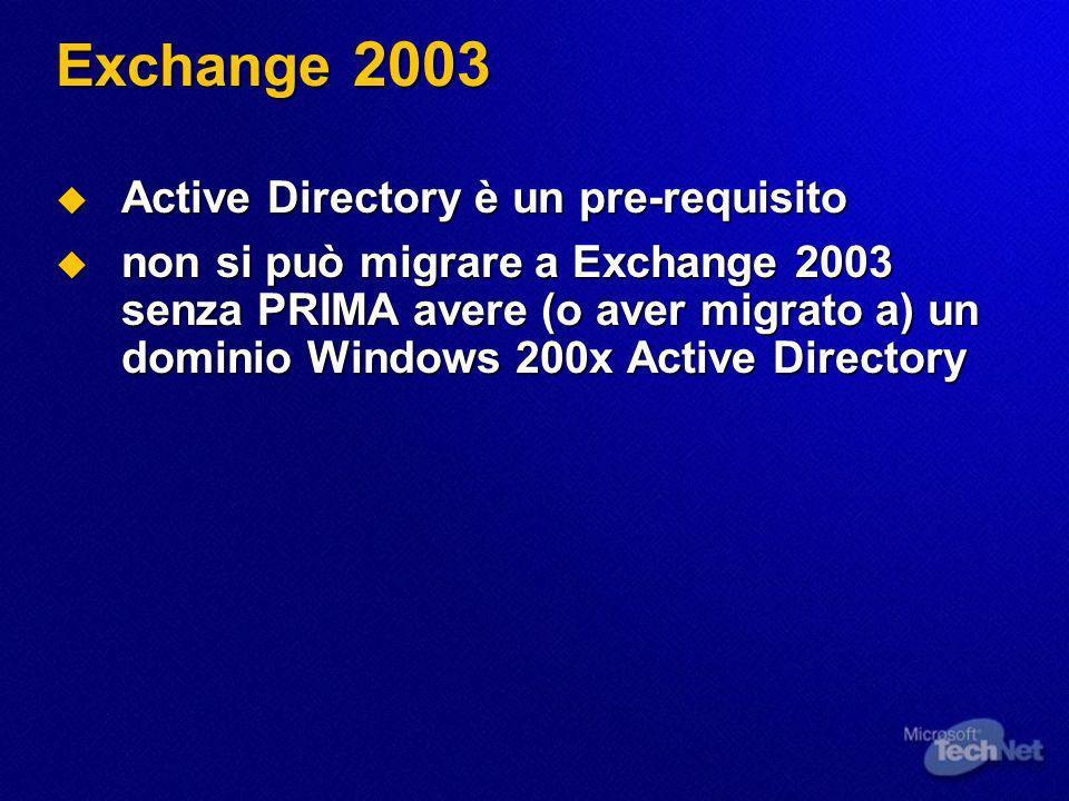 Exchange 2003 Active Directory è un pre-requisito Active Directory è un pre-requisito non si può migrare a Exchange 2003 senza PRIMA avere (o aver migrato a) un dominio Windows 200x Active Directory non si può migrare a Exchange 2003 senza PRIMA avere (o aver migrato a) un dominio Windows 200x Active Directory