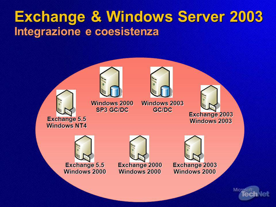 Exchange 5.5 Windows 2000 Exchange 2000 Windows 2000 Windows 2003 GC/DC Windows 2000 SP3 GC/DC Exchange 2003 Windows 2000 Exchange 2003 Windows 2003 Exchange 5.5 Windows NT4 Exchange & Windows Server 2003 Integrazione e coesistenza