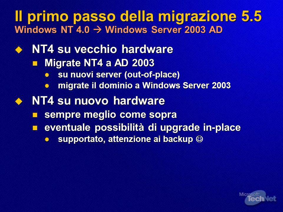 Il primo passo della migrazione 5.5 Windows NT 4.0 Windows Server 2003 AD NT4 su vecchio hardware NT4 su vecchio hardware Migrate NT4 a AD 2003 Migrate NT4 a AD 2003 su nuovi server (out-of-place) su nuovi server (out-of-place) migrate il dominio a Windows Server 2003 migrate il dominio a Windows Server 2003 NT4 su nuovo hardware NT4 su nuovo hardware sempre meglio come sopra sempre meglio come sopra eventuale possibilità di upgrade in-place eventuale possibilità di upgrade in-place supportato, attenzione ai backup supportato, attenzione ai backup