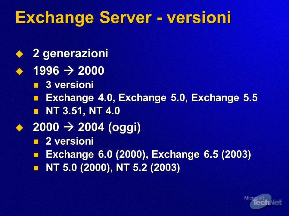 Exchange Server - versioni 2 generazioni 2 generazioni 1996 2000 1996 2000 3 versioni 3 versioni Exchange 4.0, Exchange 5.0, Exchange 5.5 Exchange 4.0, Exchange 5.0, Exchange 5.5 NT 3.51, NT 4.0 NT 3.51, NT 4.0 2000 2004 (oggi) 2000 2004 (oggi) 2 versioni 2 versioni Exchange 6.0 (2000), Exchange 6.5 (2003) Exchange 6.0 (2000), Exchange 6.5 (2003) NT 5.0 (2000), NT 5.2 (2003) NT 5.0 (2000), NT 5.2 (2003)
