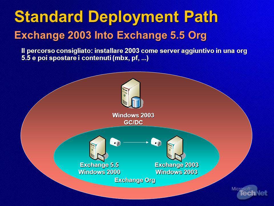 Standard Deployment Path Il percorso consigliato: installare 2003 come server aggiuntivo in una org 5.5 e poi spostare i contenuti (mbx, pf,...) Windows 2003 GC/DC Exchange 2003 Into Exchange 5.5 Org Exchange 2003 Windows 2003 Exchange 5.5 Windows 2000 Exchange Org