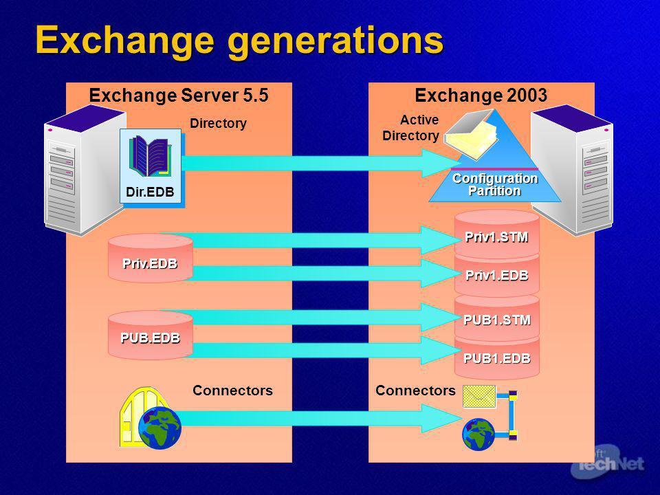 Exchange 2003 Pre-requisites Topology Topology Tutti gli ADC devono essere aggiornati alla versione 2003 PRIMA che il primo exchange 2003 sia installato Tutti gli ADC devono essere aggiornati alla versione 2003 PRIMA che il primo exchange 2003 sia installato reinstall dal cd di 2003 reinstall dal cd di 2003 almeno un GC Windows 2000 SP3 o Windows 2003 deve essere disponibile nel Site almeno un GC Windows 2000 SP3 o Windows 2003 deve essere disponibile nel Site Exchange 2003 ForestPrep & DomainPrep Exchange 2003 ForestPrep & DomainPrep ri-applica le modifiche allo schema per Exchange 2003 ri-applica le modifiche allo schema per Exchange 2003 OWA & Front-end vanno aggiornati PRIMA dei rispettivi back-end (no front-ward compatibility ) OWA & Front-end vanno aggiornati PRIMA dei rispettivi back-end (no front-ward compatibility ) Instant Messaging & Conferencing non più disponibili su Exchange 2003 Instant Messaging & Conferencing non più disponibili su Exchange 2003 mantenere quelli di 2000 mantenere quelli di 2000 migrare a Office Live Communication Server migrare a Office Live Communication Server E possibile fare in-place upgrade di cluster Exchange 2000 E possibile fare in-place upgrade di cluster Exchange 2000 Reinstall sul nodo passivo, poi failover,...