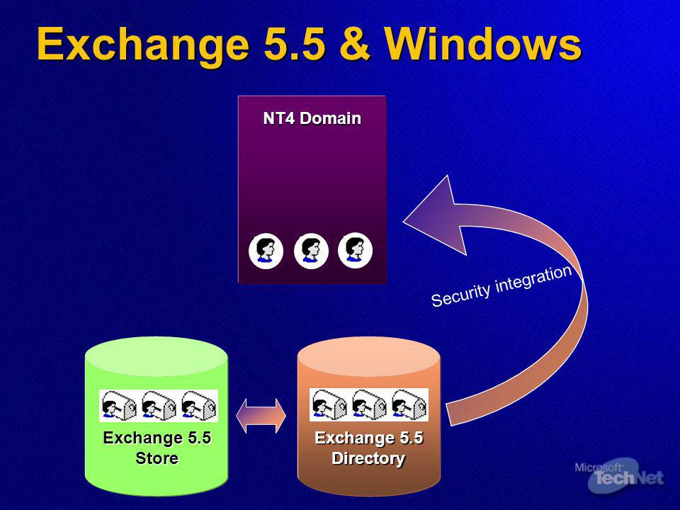 Exchange 5.5 & Windows Exchange 5.5 Directory NT4 Domain Security integration Exchange 5.5 Store