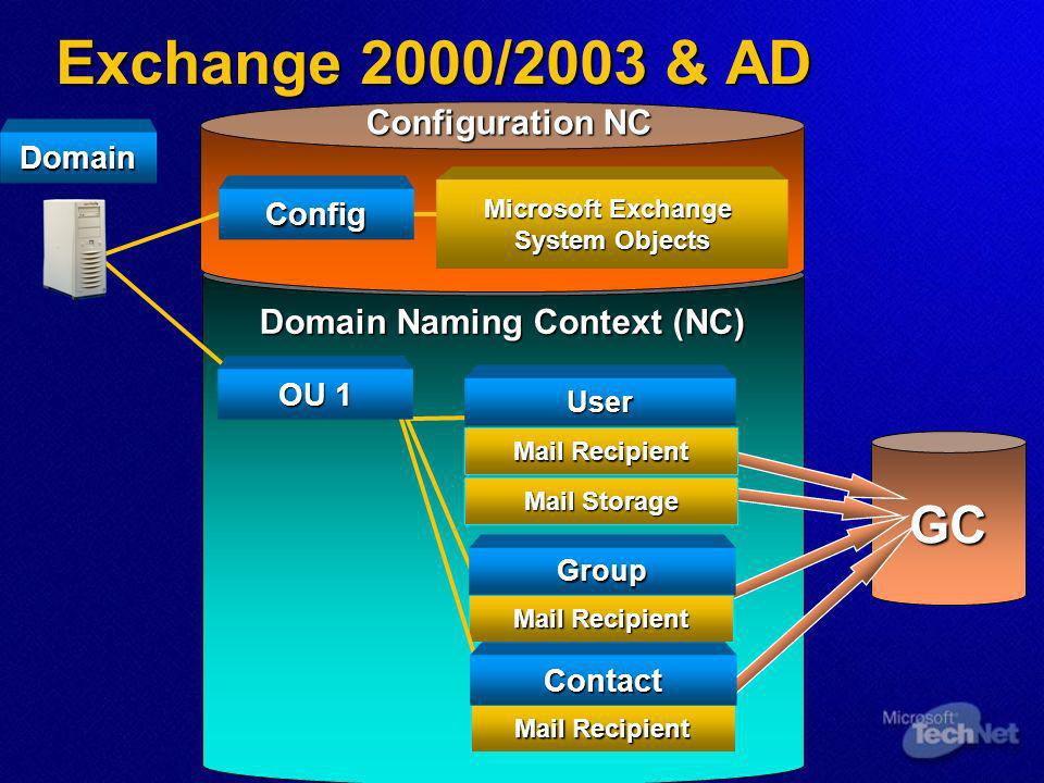 ADC Architecture Exchange5.5ActiveDirectory Connection Agreement Active Directory Connector Service Replication Engine ExchangeDirectoryProviderActiveDirectoryProvider MappingEngine