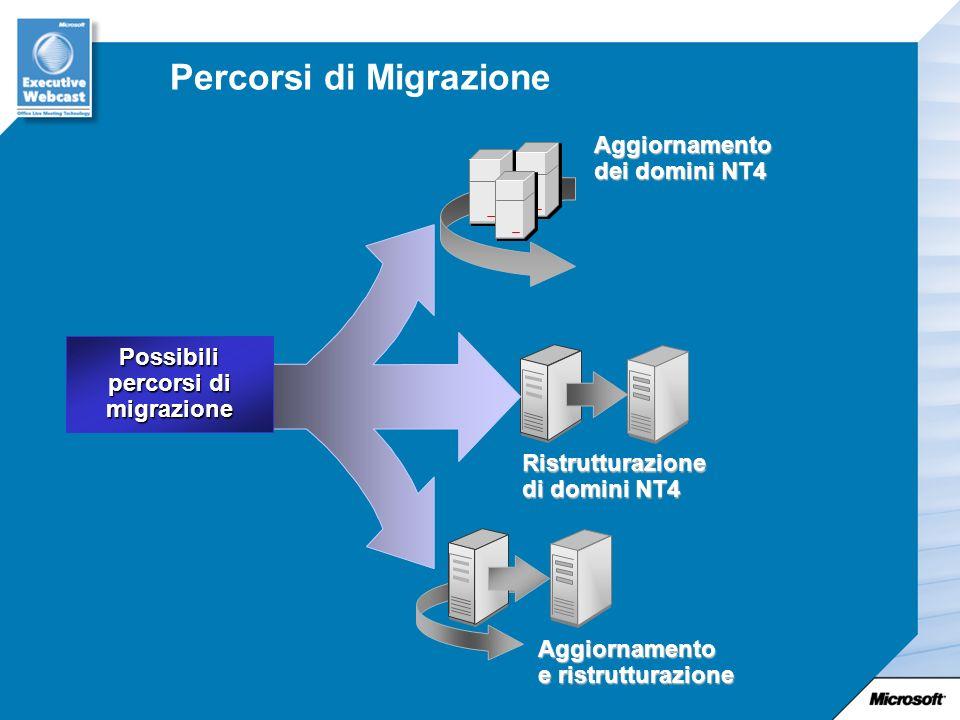 Percorsi di Migrazione Possibili percorsi di migrazione Aggiornamento dei domini NT4 Ristrutturazione di domini NT4 Aggiornamento e ristrutturazione