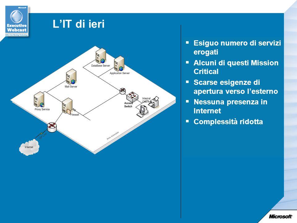 LIT di ieri Esiguo numero di servizi erogati Alcuni di questi Mission Critical Scarse esigenze di apertura verso lesterno Nessuna presenza in Internet Complessità ridotta