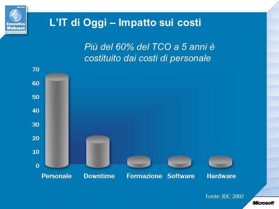 LIT di Oggi – Impatto sui costi 0 10 20 30 40 50 60 70 PersonaleDowntimeFormazioneSoftwareHardware Fonte: IDC 2002 Più del 60% del TCO a 5 anni è costituito dai costi di personale