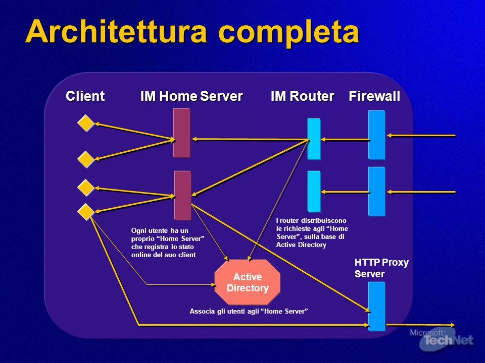 Architettura completa Firewall IM Router Active Directory IM Home Server Client Ogni utente ha un proprio Home Server che registra lo stato online del suo client I router distribuiscono le richieste agli Home Server, sulla base di Active Directory Associa gli utenti agli Home Server HTTP Proxy Server