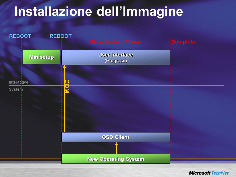 Installazione dellImmagine Interactive System State Restore Phase New Operating System User Interface (Progress) COM OSD Client Complete Minisetup REBOOT