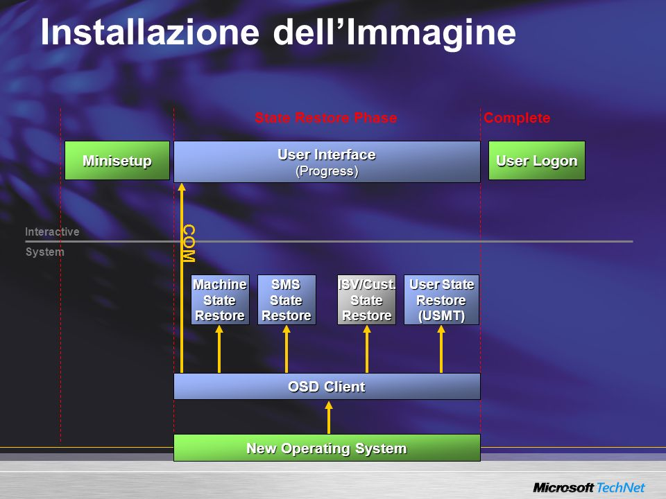 Installazione dellImmagine Interactive System State Restore Phase New Operating System MachineStateRestoreSMSStateRestore User State Restore(USMT)ISV/Cust.StateRestore User Interface (Progress) COM OSD Client Complete User Logon Minisetup