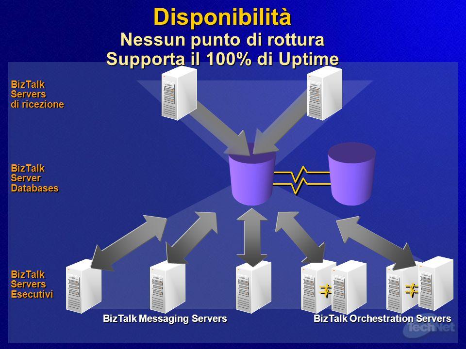 Scalabilità Come distribuire rapidamente il carico di lavoro dei processi BizTalkServers di ricezione BizTalk Server Databases BizTalk Messaging Server Group BizTalk Orchestration Servers BizTalk Servers Esecutivi