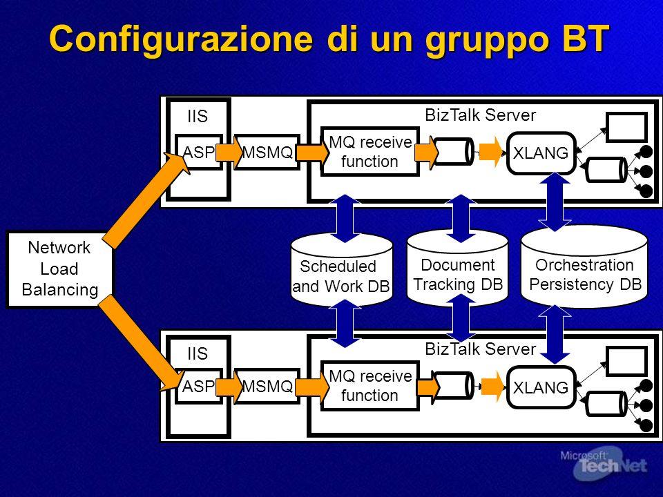 LOrganizzazione dei gruppi Definizione di un Gruppo Definizione di un Gruppo Ridondante Ridondante Semplifica lamministrazione e la configurazione Semplifica lamministrazione e la configurazione Definizione di Gruppi Specializzati Definizione di Gruppi Specializzati Separa e organizza BizTalk su 3 livelli Separa e organizza BizTalk su 3 livelli Minor conflitto sullimpiego della CPU e nello switching di processi Minor conflitto sullimpiego della CPU e nello switching di processi Diverse combinazioni di Failover Diverse combinazioni di Failover