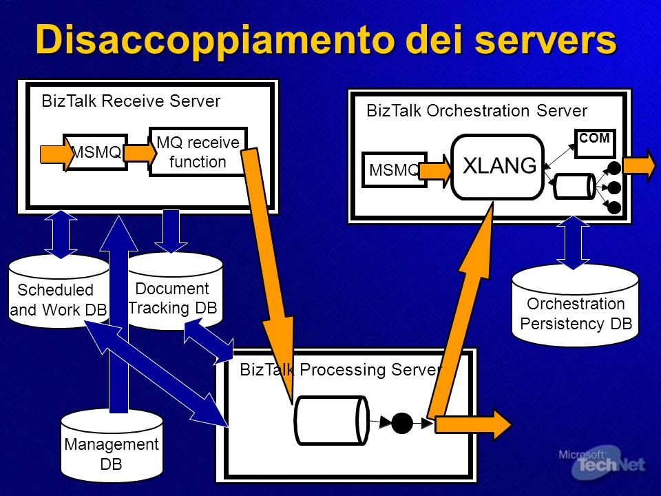 La strategia 1.Disaccoppiamento dei server 2. Intervenire su SQL Server 3.