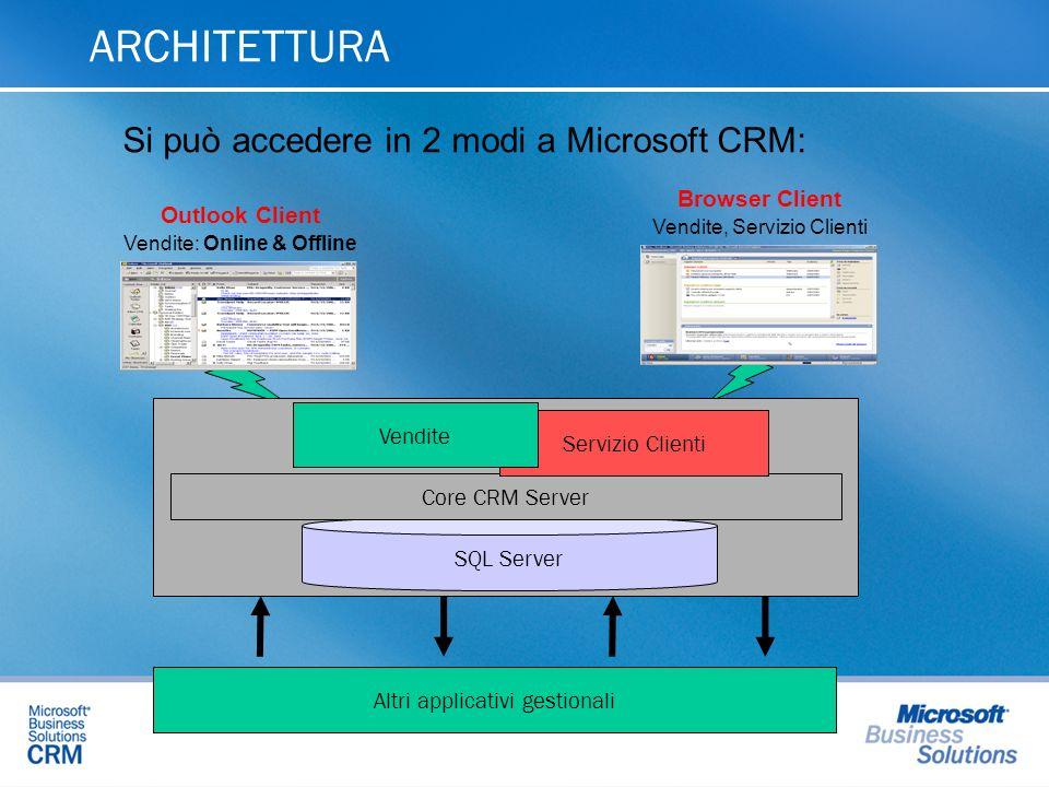 ARCHITETTURA SQL Server Core CRM Server Servizio Clienti Browser Client Vendite, Servizio Clienti Outlook Client Vendite: Online & Offline Altri appli