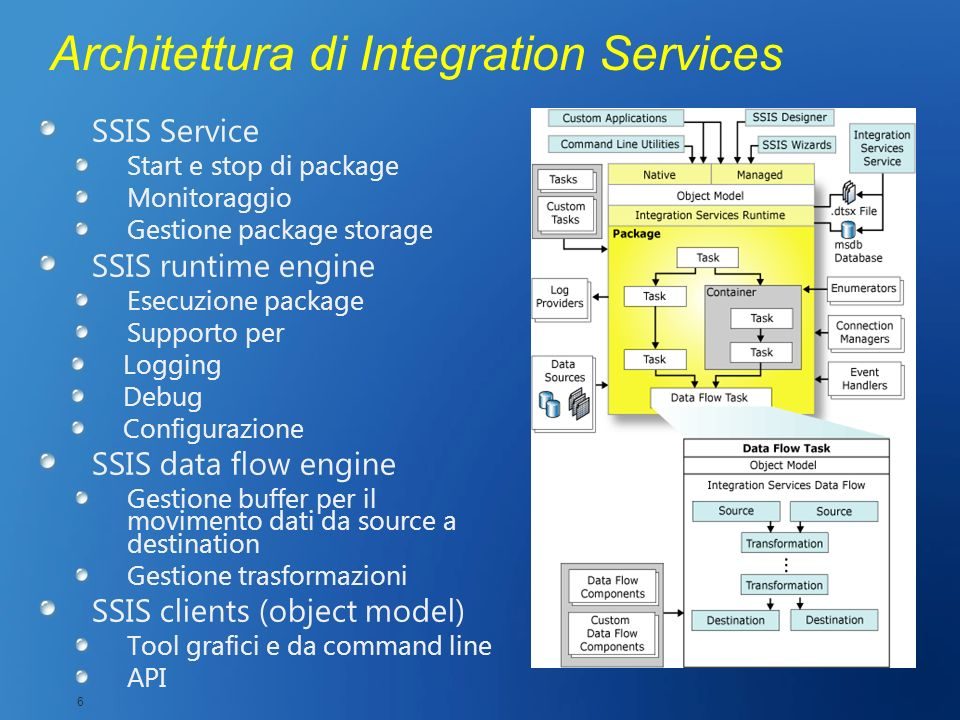 Architettura di Integration Services SSIS Service Start e stop di package Monitoraggio Gestione package storage SSIS runtime engine Esecuzione package