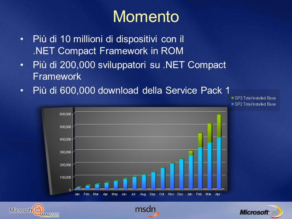 Momento Più di 10 millioni di dispositivi con il.NET Compact Framework in ROM Più di 200,000 sviluppatori su.NET Compact Framework Più di 600,000 download della Service Pack 1