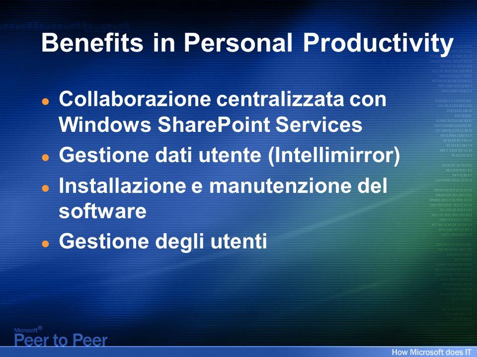 Benefits in Personal Productivity Collaborazione centralizzata con Windows SharePoint Services Gestione dati utente (Intellimirror) Installazione e ma