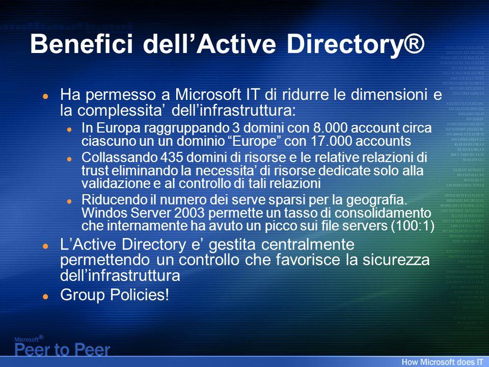Benefici dellActive Directory® Ha permesso a Microsoft IT di ridurre le dimensioni e la complessita dellinfrastruttura: In Europa raggruppando 3 domin