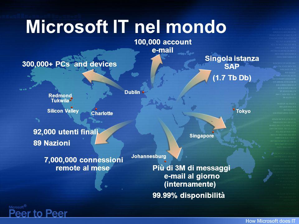 Tokyo Dublin Singapore 100,000 account e-mail Redmond Tukwila Charlotte Più di 3M di messaggi e-mail al giorno (internamente) 99.99% disponibilità 92,