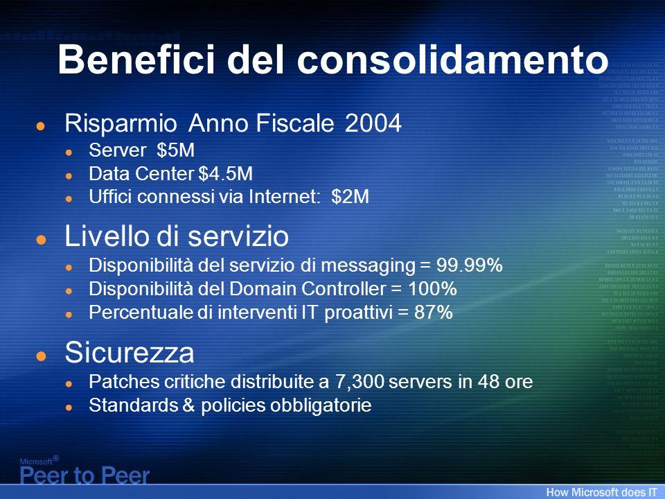 Benefici del consolidamento Risparmio Anno Fiscale 2004 Server $5M Data Center $4.5M Uffici connessi via Internet: $2M Livello di servizio Disponibili