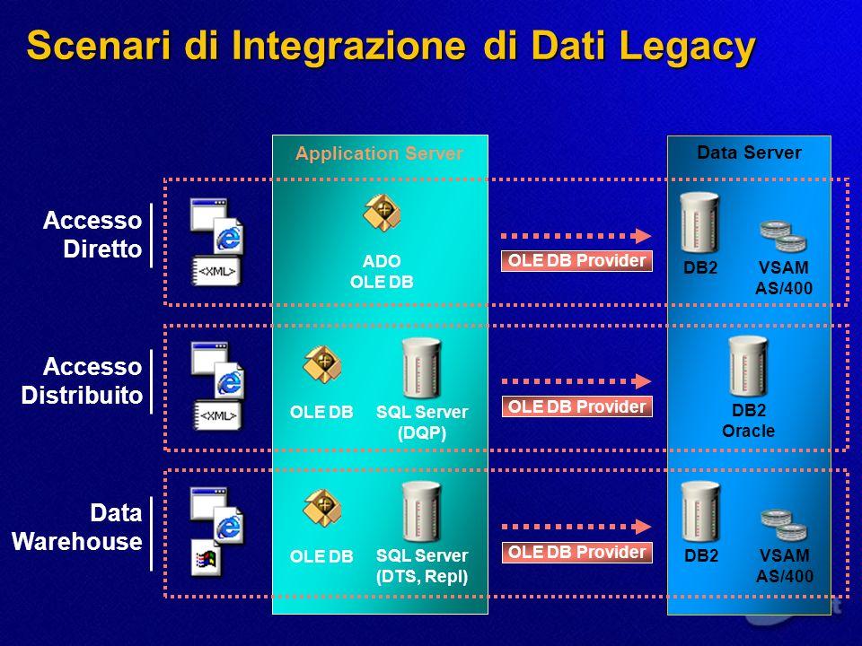 Scenari di Integrazione di Dati Legacy Application Server Data Server VSAM AS/400 ADO OLE DB Accesso Diretto DB2 OLE DB Provider SQL Server (DQP) Acce