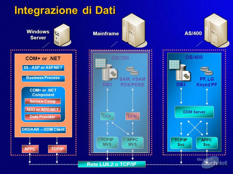 OS/390 DB2 SAM, VSAM PDS/PDSE DDFDFM OS/400 DDM Server DB2 PF, LG Keyed PF Mainframe Windows Server Rete LU6.2 o TCP/IP APPC TCP/IP MVS TCP/IP AS/400
