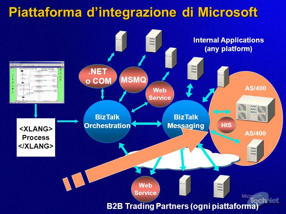 Internal Applications (any platform) Process BizTalk Orchestration B2B Trading Partners (ogni piattaforma) BizTalk Messaging MSMQ.NET o COM Web Servic