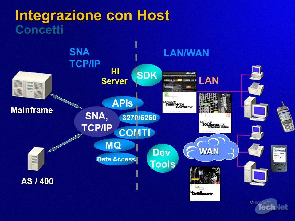 Applicazioni Integrazione con Host Funzioni 1 Accesso ai Terminali Stampa di Rete Accosso ai File Integrazione Sicurezza Integrazione Dati Transazioni e Integrazione MQ File Dati Sicurezza Sorgenti Dati Transazioni, MQSeries IBM AS/400 Windows o Piattaforma Web Host Integration Server