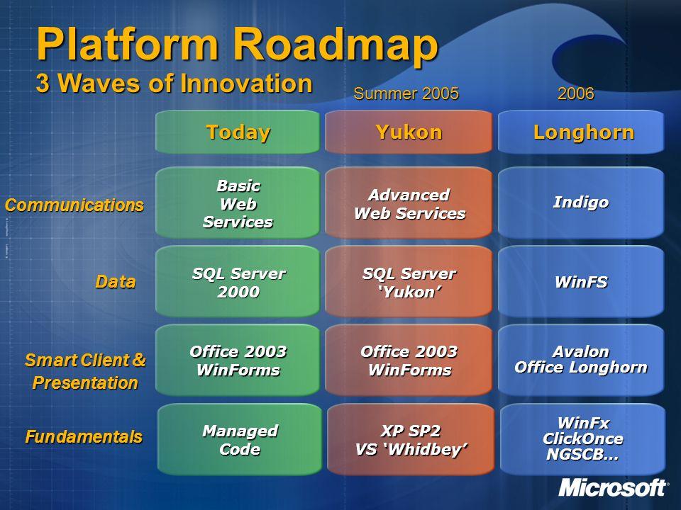SQL Server 2000 Basic Web Services Office 2003 WinForms Today WinFS Indigo Longhorn Avalon Office Longhorn SQL Server Yukon Advanced Web Services Yuko