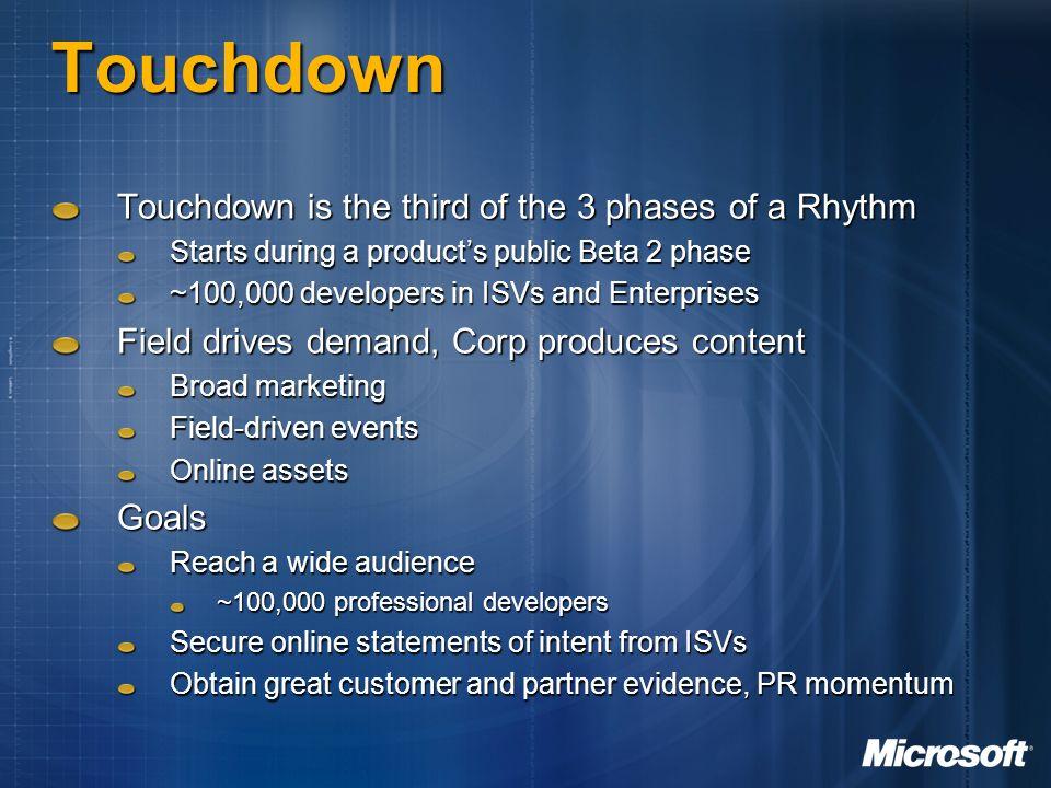 FY05 Rhythm Visual Studio 2005 SQL Server 2005 Smart Client Connected Systems Windows Server 2003 Windows Longhorn
