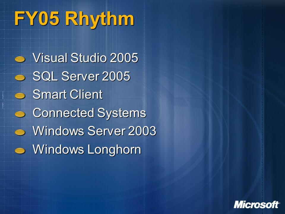 Eventi Ascend Eventi riservati agli ISV iscritti ai programmi Ascend SQL Server 2005 Corsi di 5 giorni Database Development (31 gennaio 2005) Database Infrastructure & Scalability (28 marzo 2005) Business Intelligence Development (4 aprile 2005) Visual Studio 2005 Conferenza di 5 giorni su 3 track parallele (14 marzo 2005)