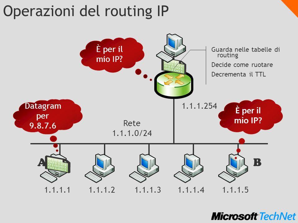 Operazioni del routing IP 1.1.1.11.1.1.21.1.1.31.1.1.41.1.1.5 1.1.1.254 Rete 1.1.1.0/24 AB Datagram per 1.1.1.5 È per il mio IP.