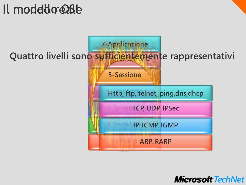 4-Applicazione 3-Trasporto 2-Rete 1-Interfaccia 1-Fisico Il modello OSI 7-Applicazione 6-Presentazione 5-Sessione 4-Trasporto 3-Rete 2-Data Link Http, ftp, telnet, ping,dns,dhcp TCP, UDP, IPSec IP, ICMP, IGMP ARP, RARP Il mondo reale Quattro livelli sono sufficientemente rappresentativi